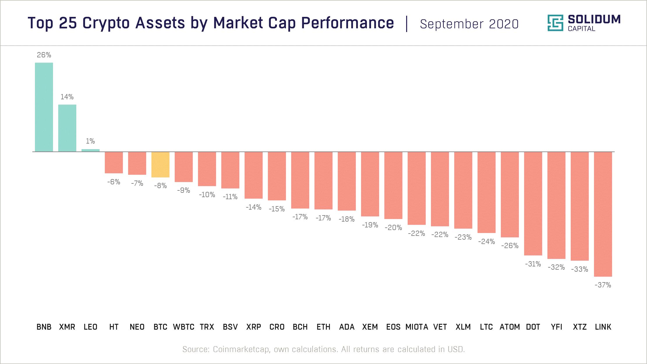 Chart 2 - Top 25 assets by market cap performance (2020-09)
