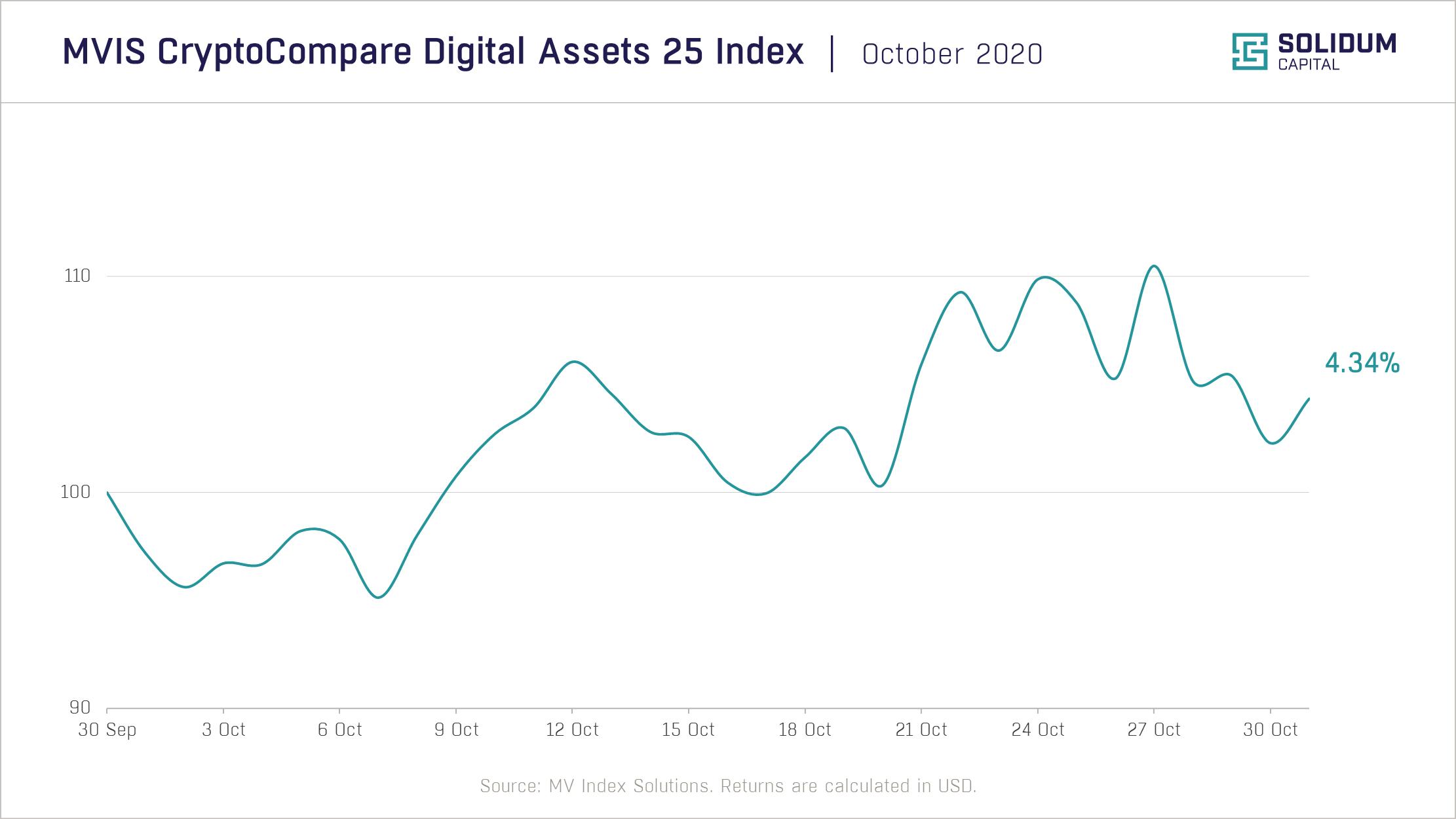 Chart 1 - Crypto market performance (2020-10)