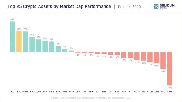Chart 2 - Top 25 assets by market cap performance (2020-10)