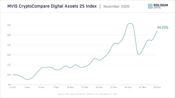 Chart 1 - Crypto market performance (2020-11)