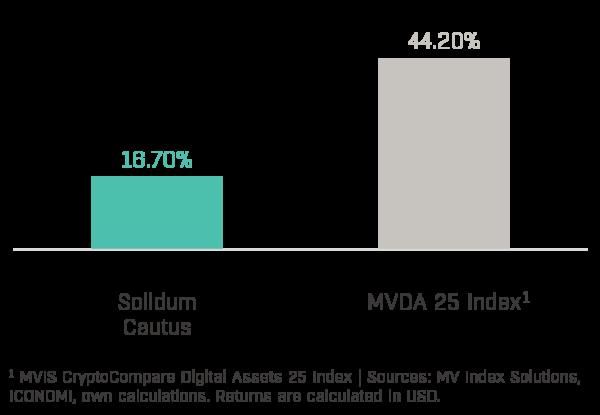 Chart 1 - Solidum Cautus Performance (2020-11)