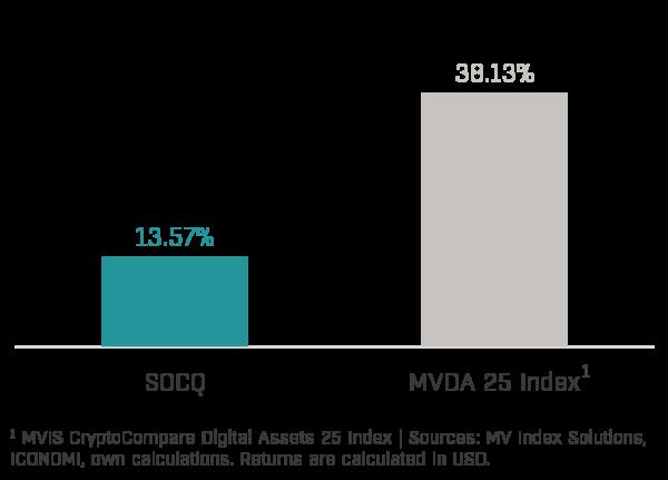 Chart 1 - Solidum Crypto Quant Performance (2020-11)