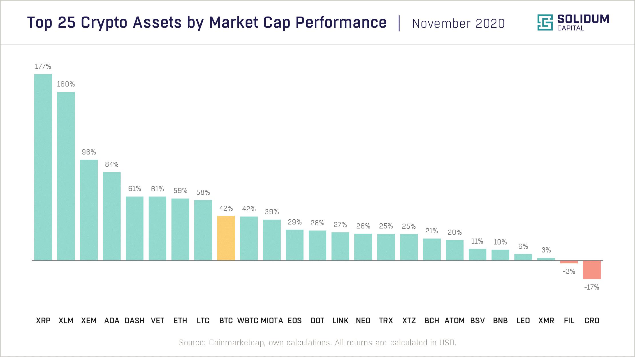 Chart 2 - Top 25 assets by market cap performance (2020-11)