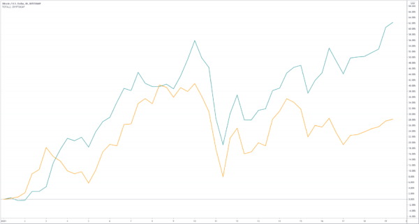 BTC vs. altcoins - 2020-01