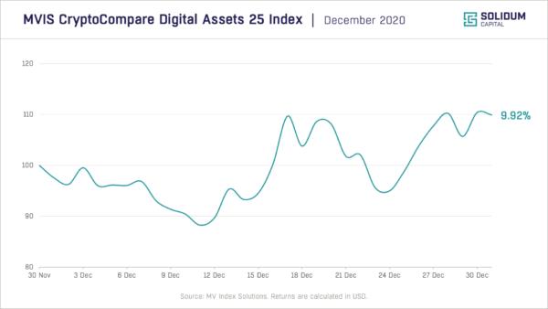 Chart 1 - Crypto market performance (2020-12)