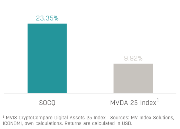 Chart 1 - Solidum Crypto Quant Performance (2020-12)