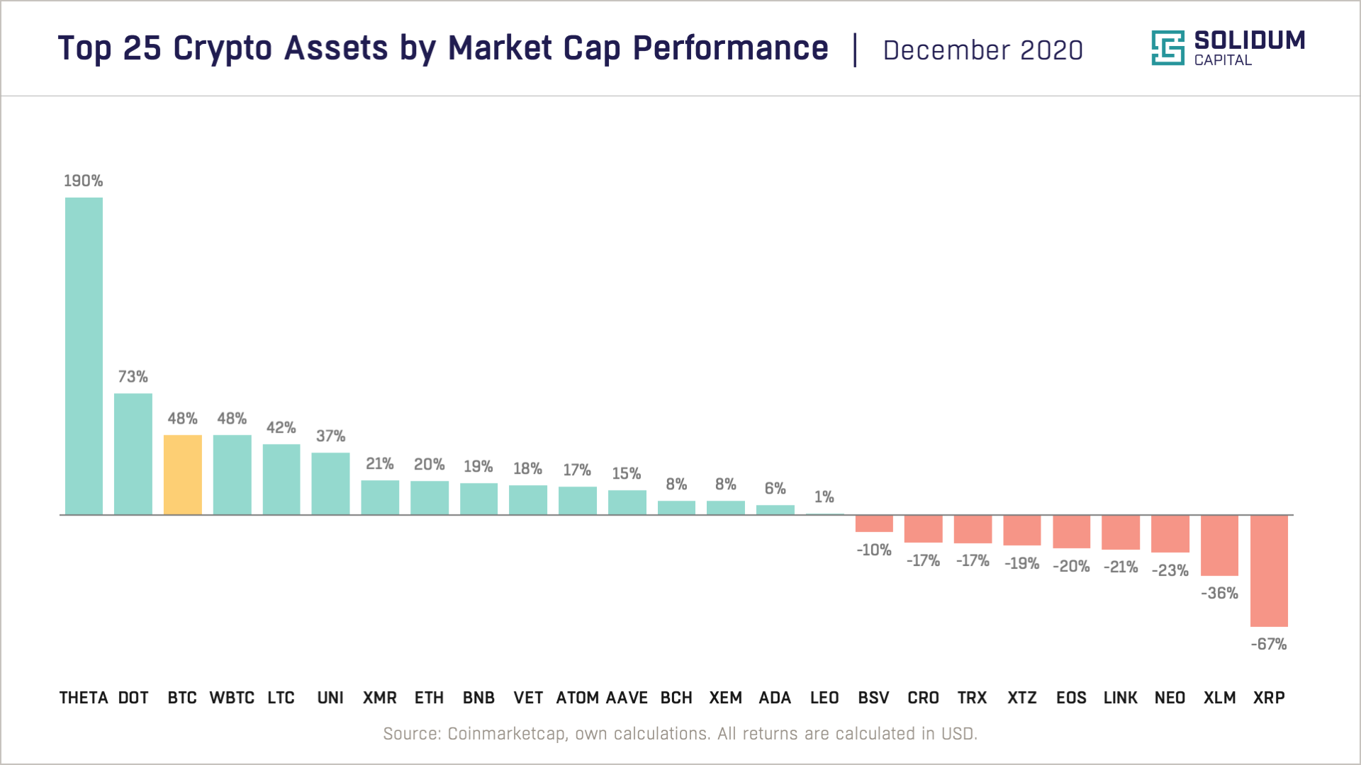 Chart 2 - Top 25 assets by market cap performance (2020-12)