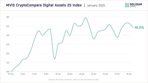 Chart 1 - Crypto market performance (2021-01)