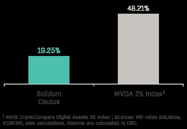 Chart 1 - Solidum Cautus Performance (2021-01)