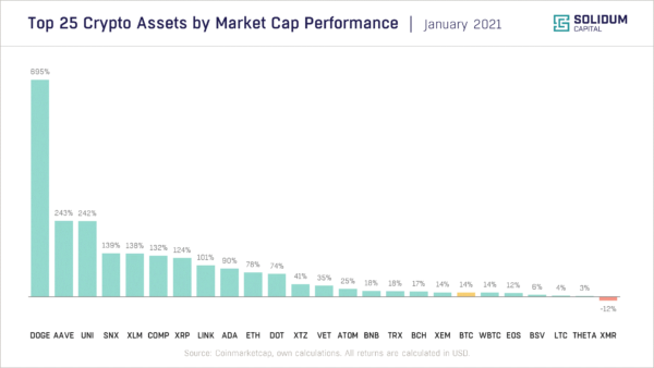 Chart 2 - Top 25 assets by market cap performance (2021-01)