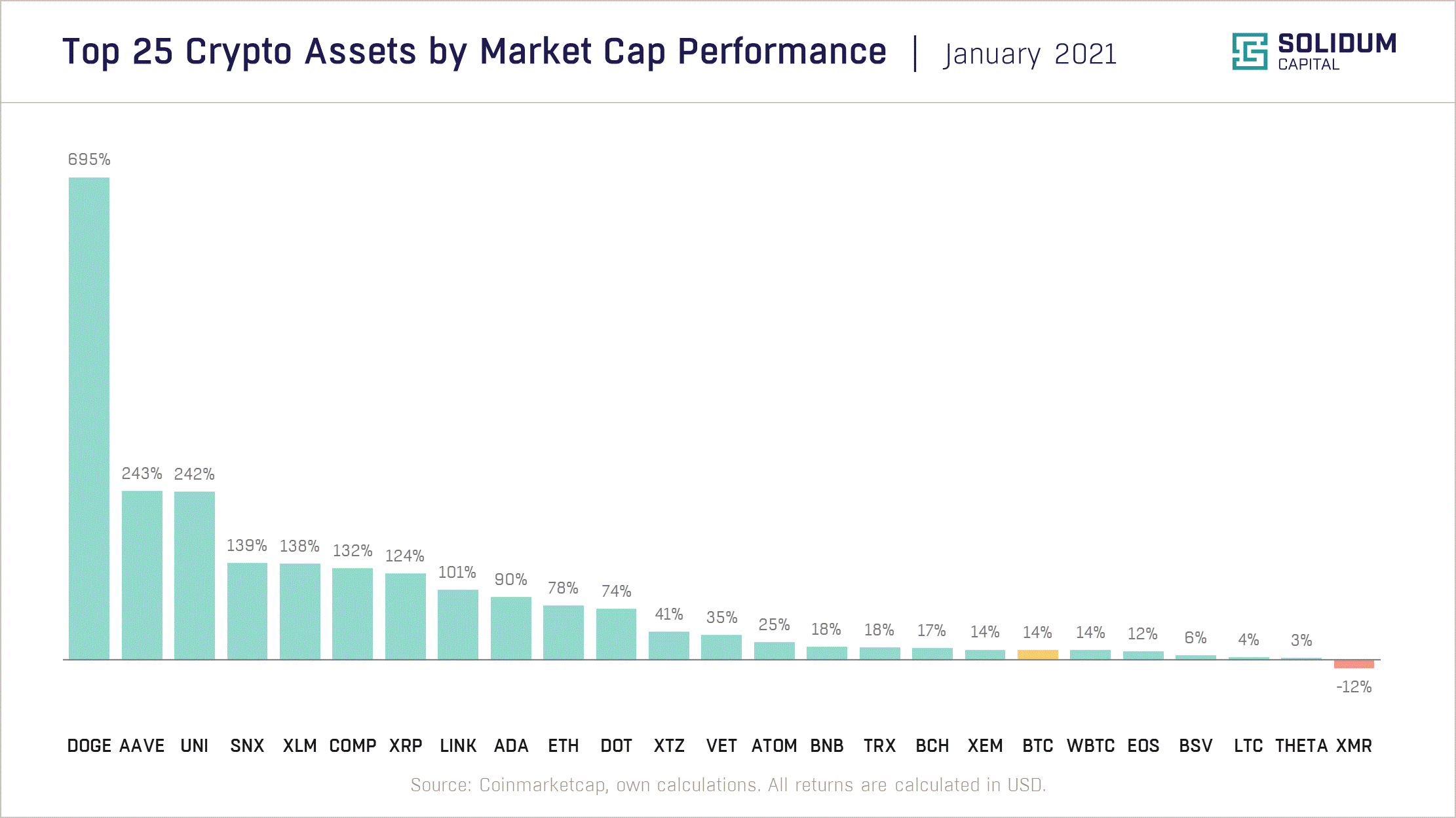 Chart 2 - Top 25 assets by market cap performance (2021-01)
