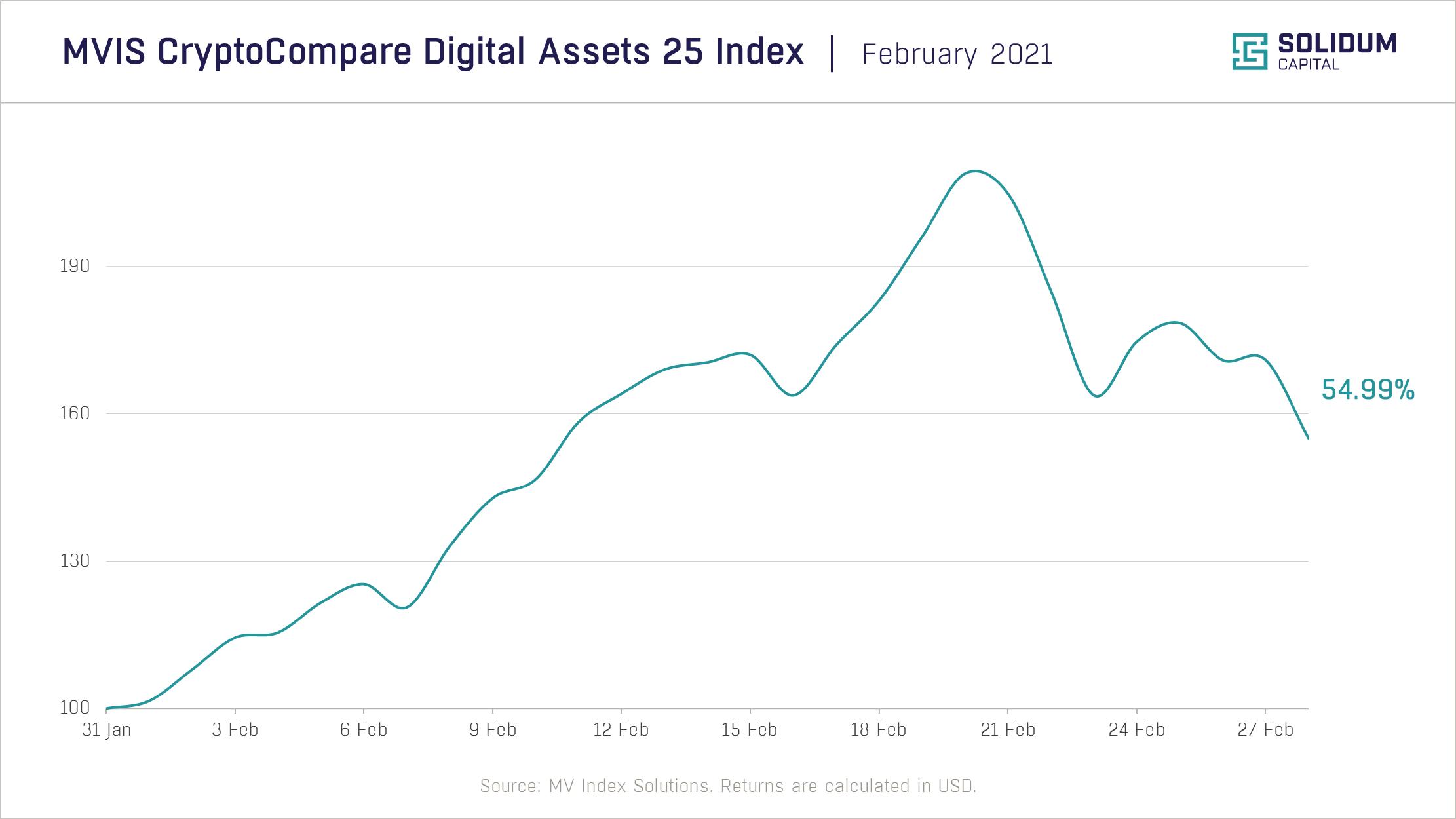 Chart 1 - Crypto market performance (2021-02)