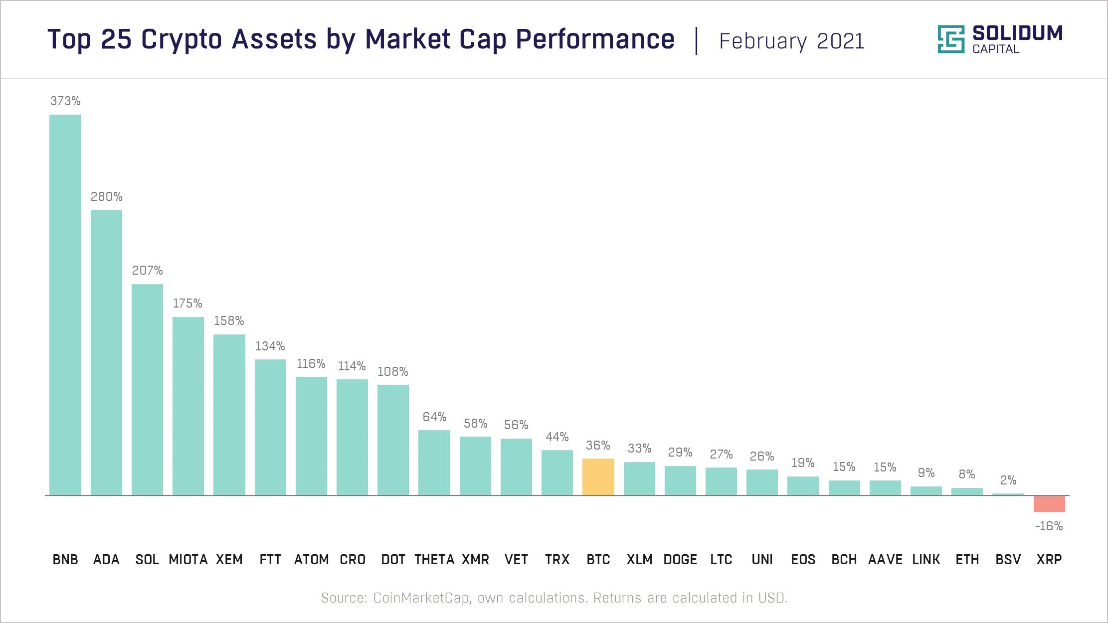 Chart 2 - Top 25 assets by market cap performance (2021-02)