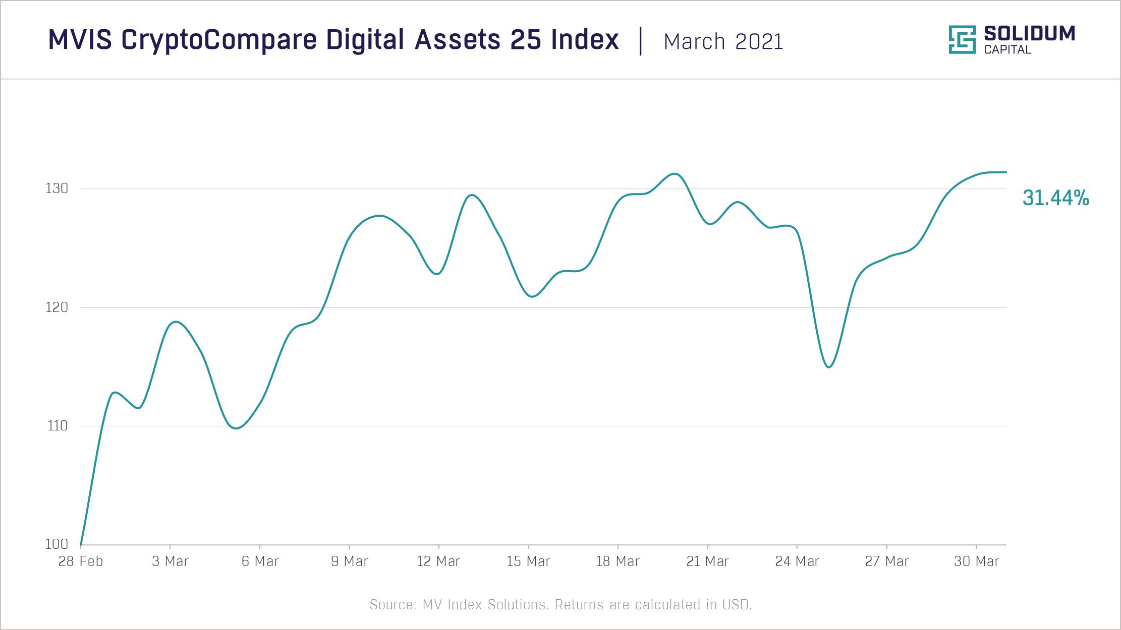 Chart 1 - Crypto market performance (2021-03)