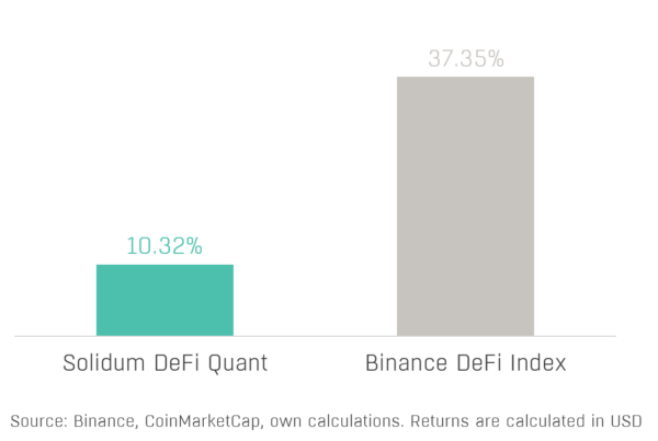 Chart 1 - Solidum DeFi Quant Performance (2021-03)
