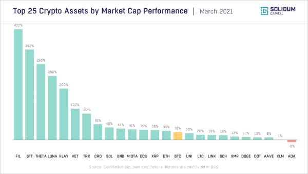 Chart 2 - Top 25 assets by market cap performance (2021-03)