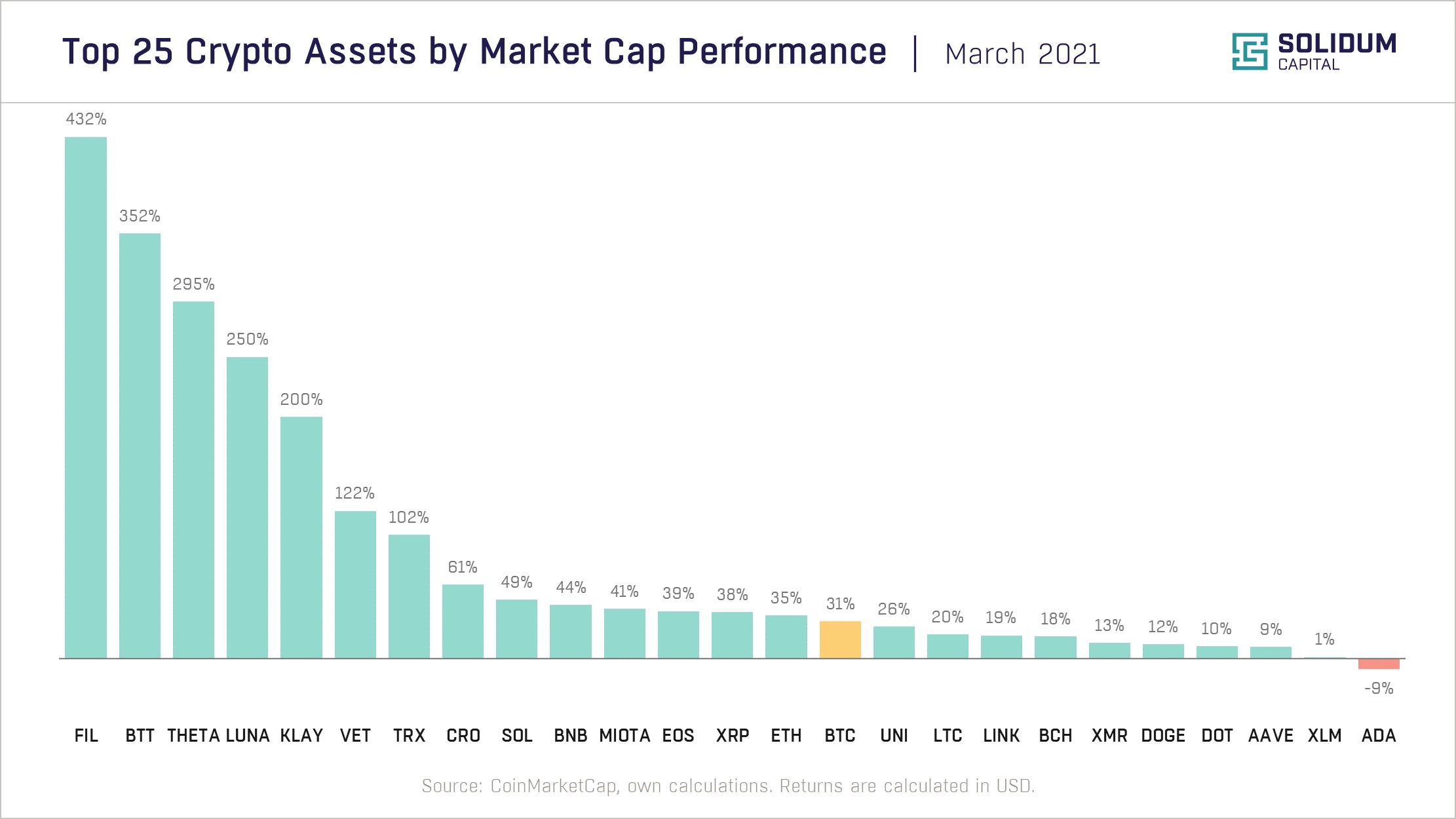 Chart 2 - Top 25 assets by market cap performance (2021-03)