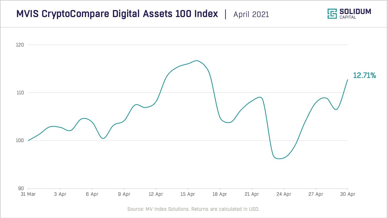 Chart 1 - Crypto market performance (2021-04)