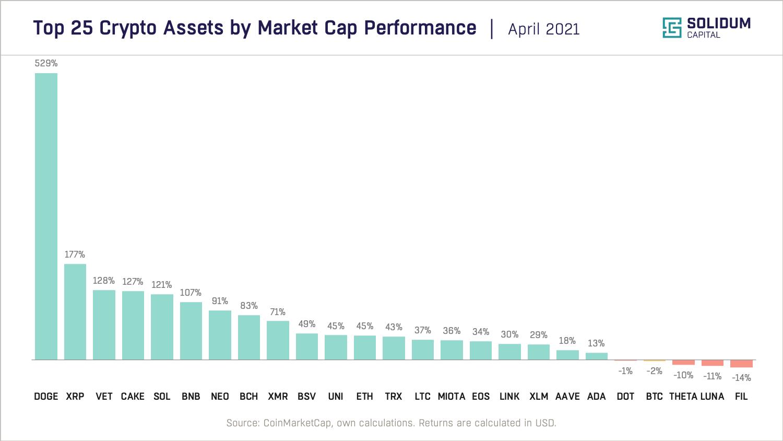 Chart 2 - Top 25 assets by market cap performance (2021-04)