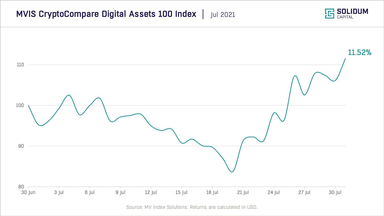 Chart 1 - Crypto market performance (2021-07)