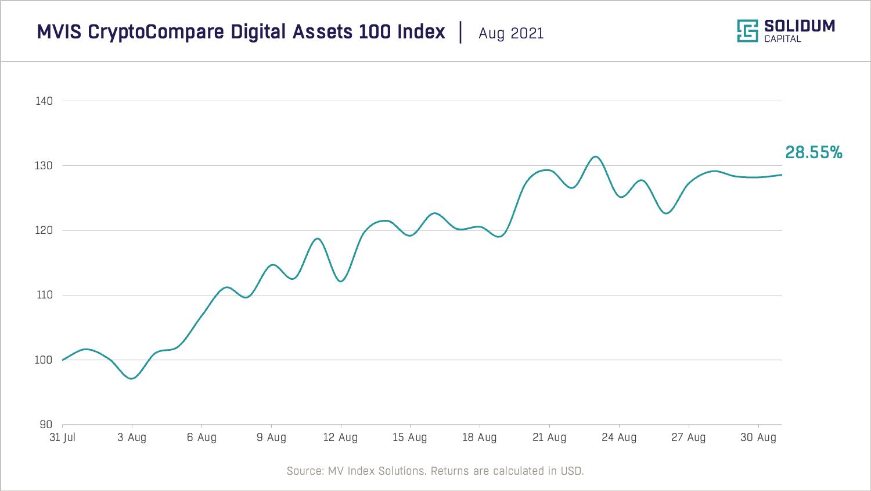 Crypto market performance (2021-08)