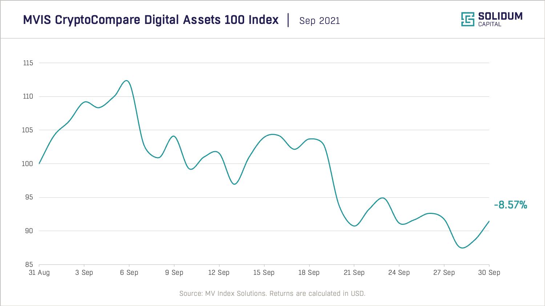 Crypto market performance (2021-09)